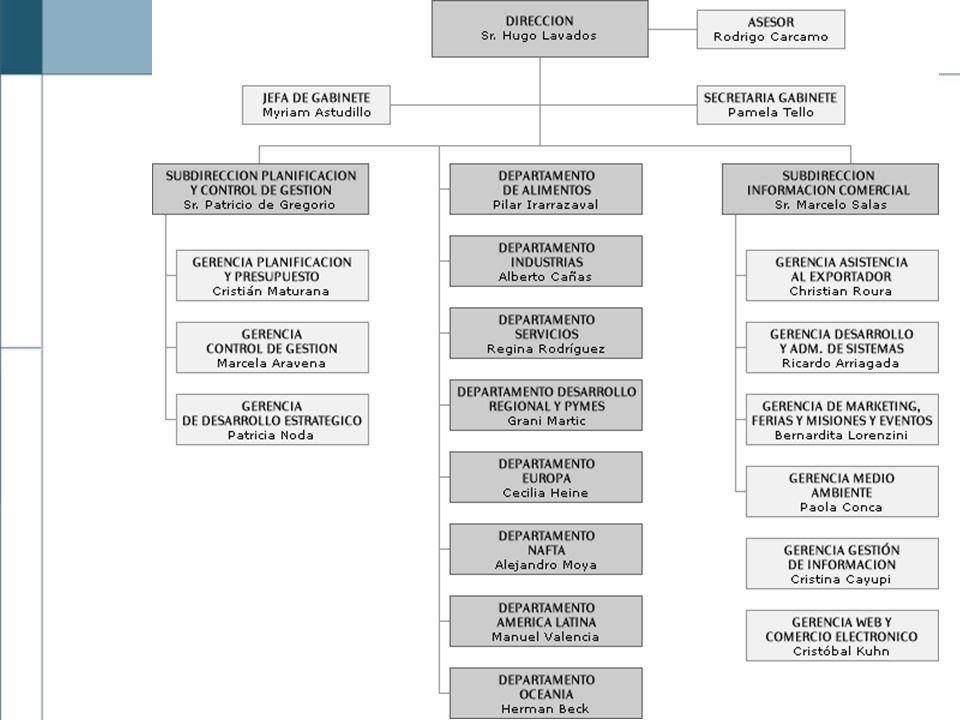 Comité Directivo DIRECCION DEPTO.EUROPA DEPTO. NAFTA DEPTO.
