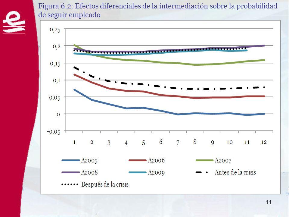 11 Figura 6.2: Efectos diferenciales de la intermediación sobre la probabilidad de seguir empleado