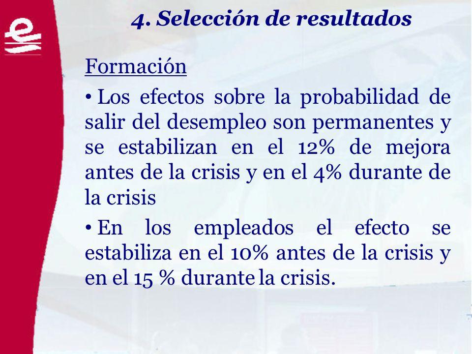 4. Selección de resultados Formación Los efectos sobre la probabilidad de salir del desempleo son permanentes y se estabilizan en el 12% de mejora ant