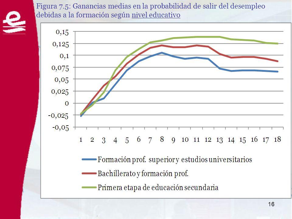 16 Figura 7.5: Ganancias medias en la probabilidad de salir del desempleo debidas a la formación según nivel educativo