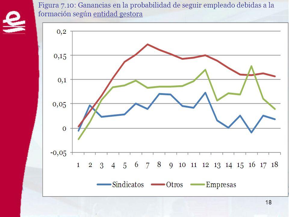 18 Figura 7.10: Ganancias en la probabilidad de seguir empleado debidas a la formación según entidad gestora