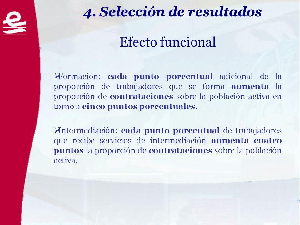 4. Selección de resultados Efecto funcional Formación: cada punto porcentual adicional de la proporción de trabajadores que se forma aumenta la propor