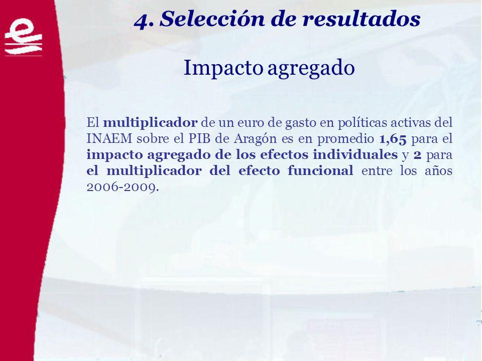 4. Selección de resultados Impacto agregado El multiplicador de un euro de gasto en políticas activas del INAEM sobre el PIB de Aragón es en promedio