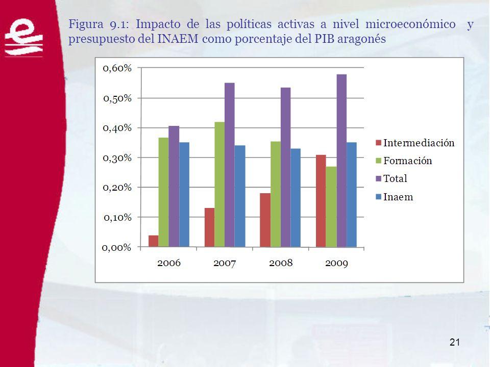 22 Figura 9.2: Impacto de las políticas activas a nivel funcional y presupuesto del INAEM como porcentaje del PIB aragonés