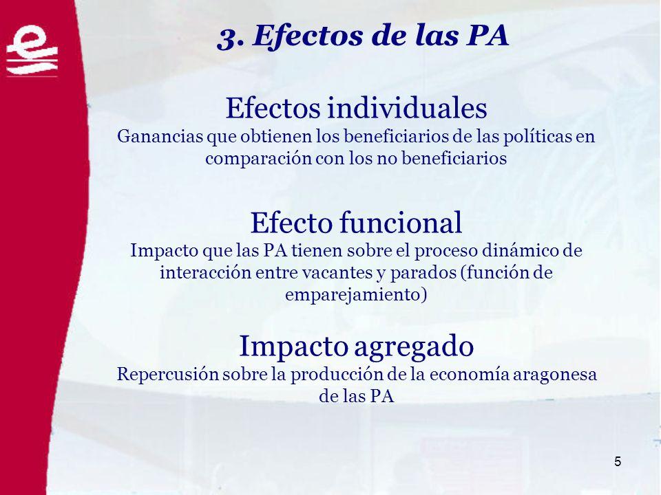 5 Efectos individuales Ganancias que obtienen los beneficiarios de las políticas en comparación con los no beneficiarios Efecto funcional Impacto que las PA tienen sobre el proceso dinámico de interacción entre vacantes y parados (función de emparejamiento) Impacto agregado Repercusión sobre la producción de la economía aragonesa de las PA 3.