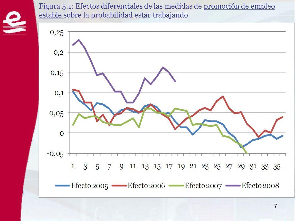 8 Figura 5.2: Efectos diferenciales del programa de corporaciones locales sobre la probabilidad trabajar