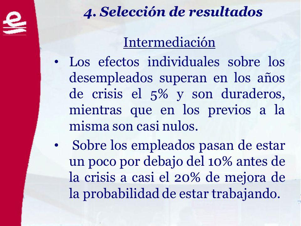 4. Selección de resultados Intermediación Los efectos individuales sobre los desempleados superan en los años de crisis el 5% y son duraderos, mientra