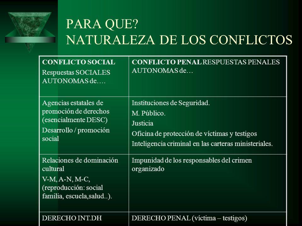 PARA QUE. NATURALEZA DE LOS CONFLICTOS CONFLICTO SOCIAL Respuestas SOCIALES AUTONOMAS de….