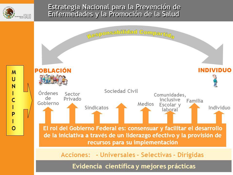 Estrategia Nacional para la Prevención de Enfermedades y la Promoción de la Salud El rol del Gobierno Federal es: consensuar y facilitar el desarrollo