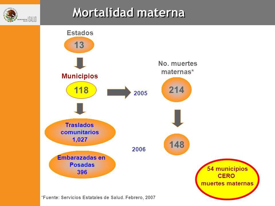 214 13 No. muertes maternas* Estados Municipios *Fuente: Servicios Estatales de Salud. Febrero, 2007 148 2005 2006 54 municipios CERO muertes maternas