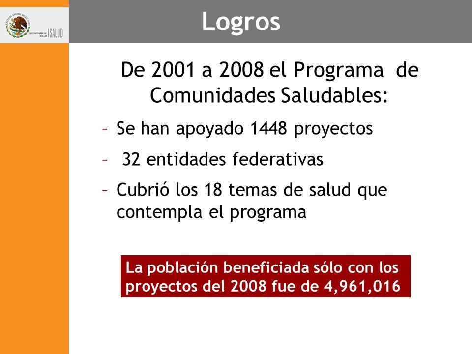 Logros De 2001 a 2008 el Programa de Comunidades Saludables: –Se han apoyado 1448 proyectos – 32 entidades federativas –Cubrió los 18 temas de salud q