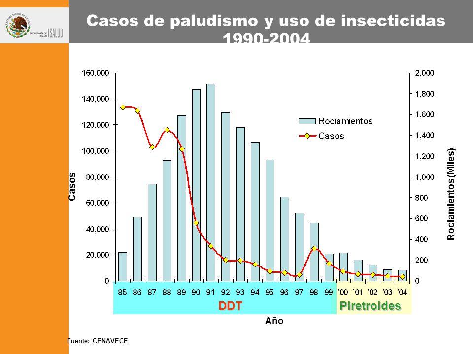 Casos de paludismo y uso de insecticidas 1990-2004 DDTPiretroides Año Casos Rociamientos (Miles) Fuente: CENAVECE