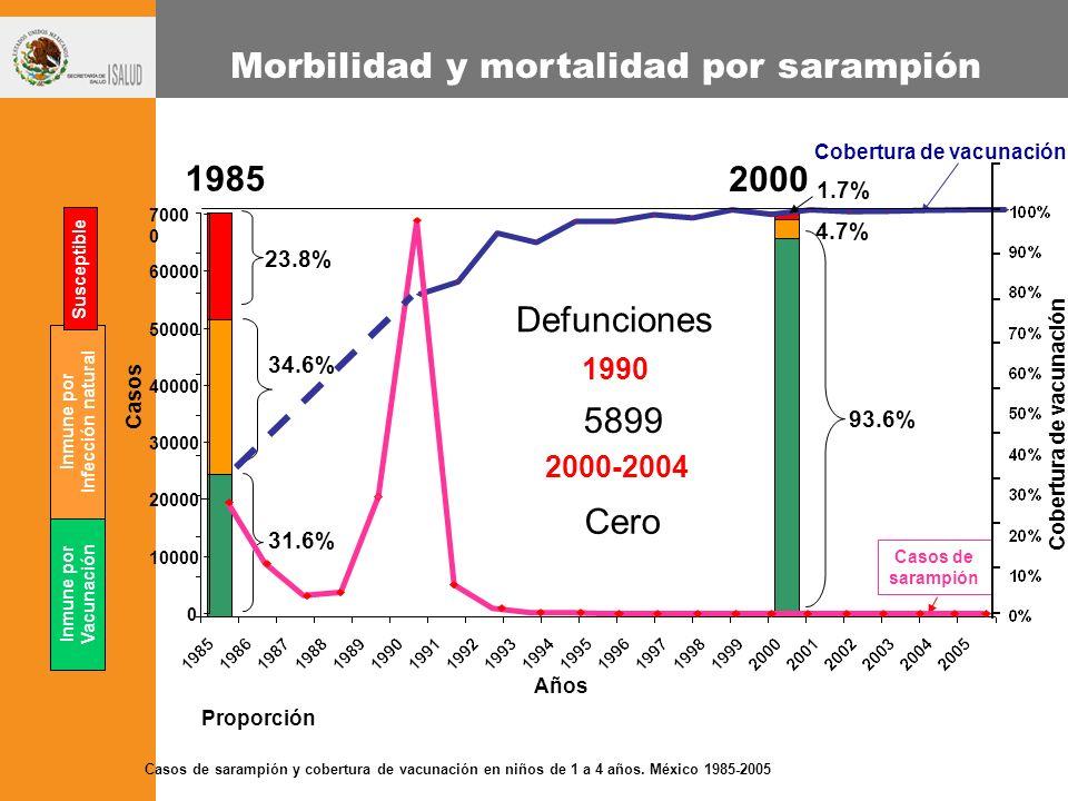 Morbilidad y mortalidad por sarampión Inmune por Vacunación 23.8% 31.6% 34.6% 1.7% 93.6% 4.7% Inmune por Infección natural Susceptible Años 1985 2000