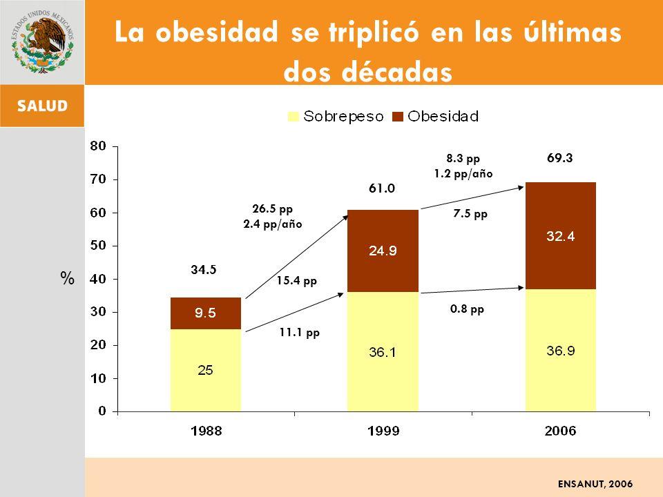 % 11.1 pp 15.4 pp 7.5 pp 0.8 pp 26.5 pp 2.4 pp/año 8.3 pp 1.2 pp/año 69.3 61.0 34.5 La obesidad se triplicó en las últimas dos décadas ENSANUT, 2006