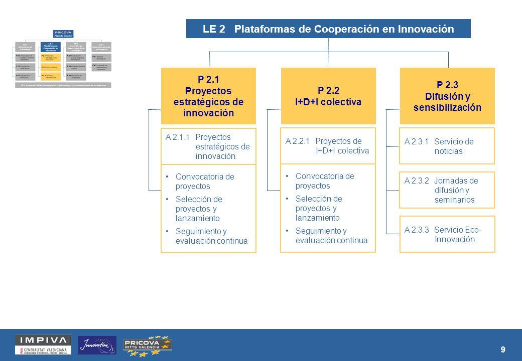 9 Convocatoria de proyectos Selección de proyectos y lanzamiento Seguimiento y evaluación continua A 2.1.1 Proyectos estratégicos de innovación P 2.1 Proyectos estratégicos de innovación Convocatoria de proyectos Selección de proyectos y lanzamiento Seguimiento y evaluación continua A 2.2.1 Proyectos de I+D+I colectiva P 2.2 I+D+I colectiva A 2.3.1 Servicio de noticias A 2.3.2 Jornadas de difusión y seminarios A 2.3.3 Servicio Eco- Innovación P 2.3 Difusión y sensibilización