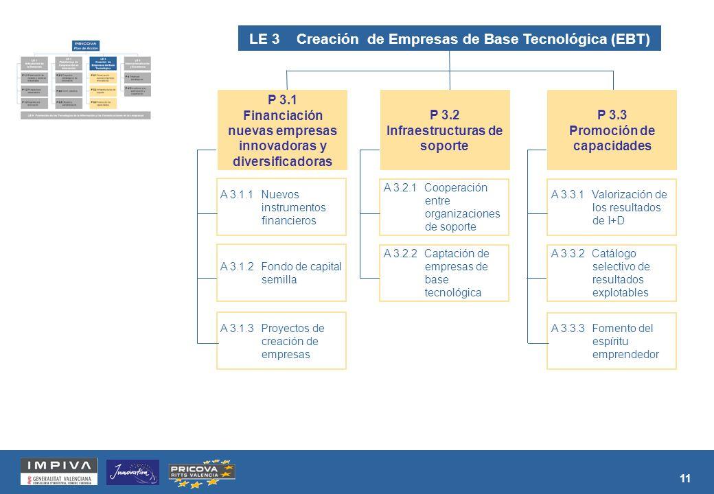 11 LE 3 Creación de Empresas de Base Tecnológica (EBT) A 3.3.1 Valorización de los resultados de I+D A 3.3.2 Catálogo selectivo de resultados explotables A 3.3.3 Fomento del espíritu emprendedor P 3.3 Promoción de capacidades A 3.2.1 Cooperación entre organizaciones de soporte A 3.2.2 Captación de empresas de base tecnológica P 3.2 Infraestructuras de soporte A 3.1.1 Nuevos instrumentos financieros A 3.1.2 Fondo de capital semilla A 3.1.3 Proyectos de creación de empresas P 3.1 Financiación nuevas empresas innovadoras y diversificadoras
