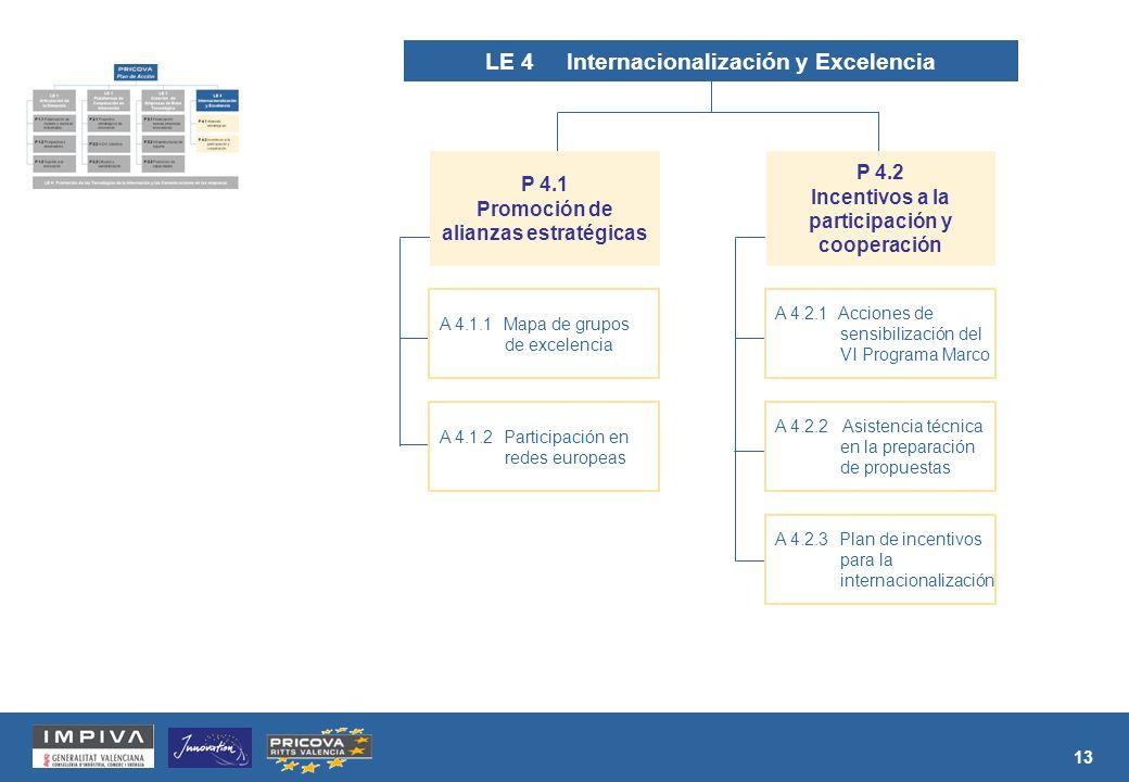13 LE 4 Internacionalización y Excelencia A 4.1.1 Mapa de grupos de excelencia A 4.1.2 Participación en redes europeas P 4.1 Promoción de alianzas estratégicas A 4.2.1 Acciones de sensibilización del VI Programa Marco A 4.2.2 Asistencia técnica en la preparación de propuestas A 4.2.3 Plan de incentivos para la internacionalización P 4.2 Incentivos a la participación y cooperación