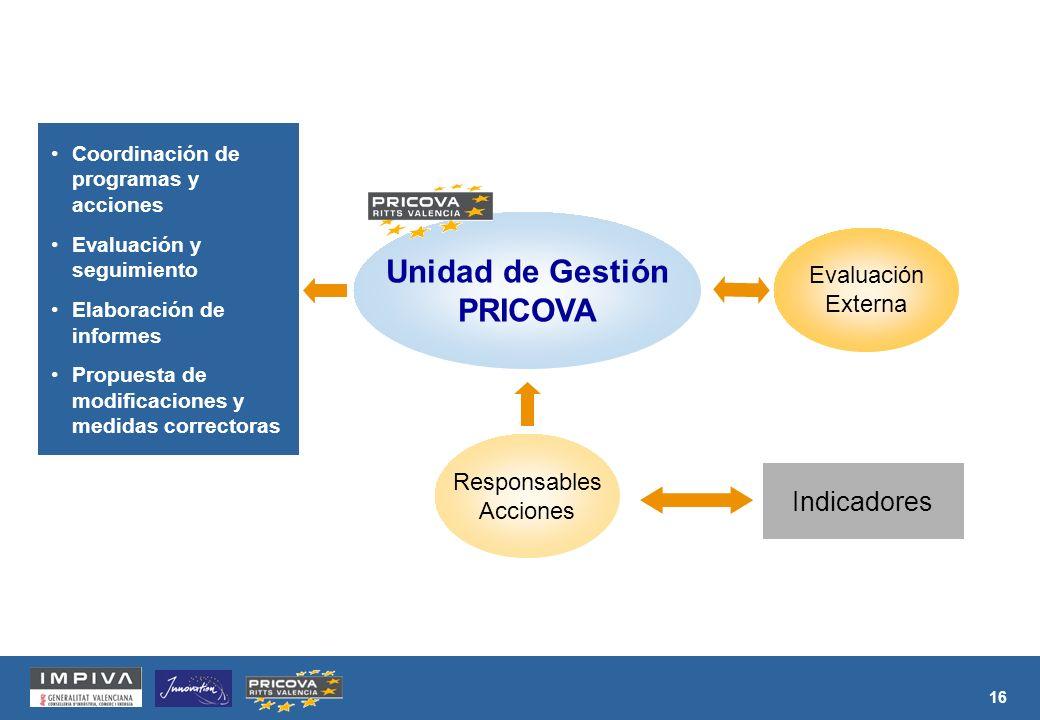 16 Responsables Acciones Indicadores Evaluación Externa Unidad de Gestión PRICOVA Coordinación de programas y acciones Evaluación y seguimiento Elaboración de informes Propuesta de modificaciones y medidas correctoras