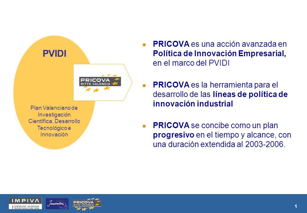 1 PRICOVA es una acción avanzada en Política de Innovación Empresarial, en el marco del PVIDI PRICOVA es la herramienta para el desarrollo de las líneas de política de innovación industrial PRICOVA se concibe como un plan progresivo en el tiempo y alcance, con una duración extendida al 2003-2006.
