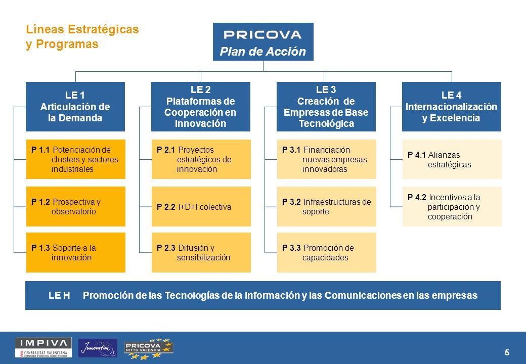 5 Plan de Acción Líneas Estratégicas y Programas P 1.1 Potenciación de clusters y sectores industriales P 1.2 Prospectiva y observatorio P 1.3 Soporte a la innovación LE 1 Articulación de la Demanda P 2.1 Proyectos estratégicos de innovación P 2.2 I+D+I colectiva P 2.3 Difusión y sensibilización LE 2 Plataformas de Cooperación en Innovación P 3.1 Financiación nuevas empresas innovadoras P 3.2 Infraestructuras de soporte P 3.3 Promoción de capacidades LE 3 Creación de Empresas de Base Tecnológica P 4.1 Alianzas estratégicas P 4.2 Incentivos a la participación y cooperación LE 4 Internacionalización y Excelencia LE H Promoción de las Tecnologías de la Información y las Comunicaciones en las empresas