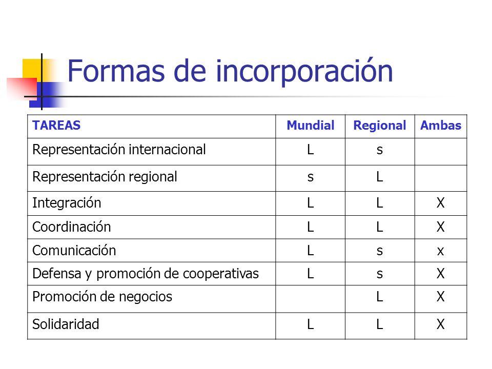 TAREASMundialRegionalAmbas Representación internacionalLs Representación regionalsL IntegraciónLLX CoordinaciónLLX ComunicaciónLsx Defensa y promoción de cooperativasLsX Promoción de negociosLX SolidaridadLLX