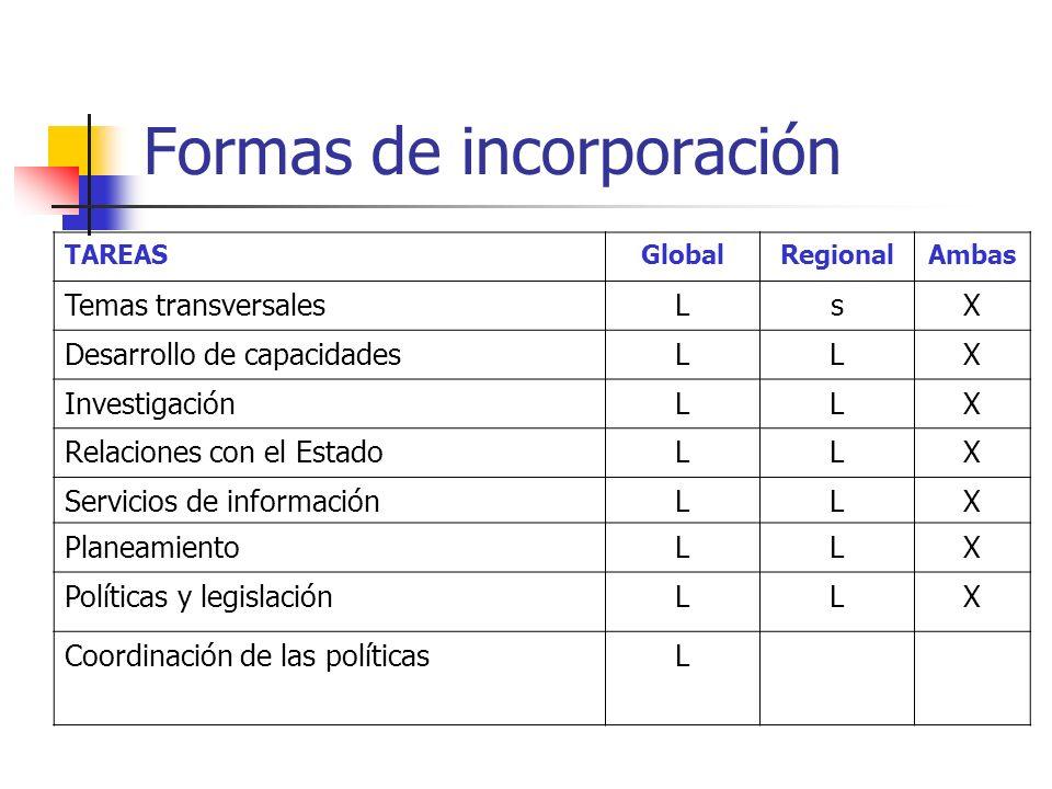 TAREASGlobalRegionalAmbas Temas transversalesLsX Desarrollo de capacidadesLLX InvestigaciónLLX Relaciones con el EstadoLLX Servicios de informaciónLLX PlaneamientoLLX Políticas y legislaciónLLX Coordinación de las políticasL Formas de incorporación