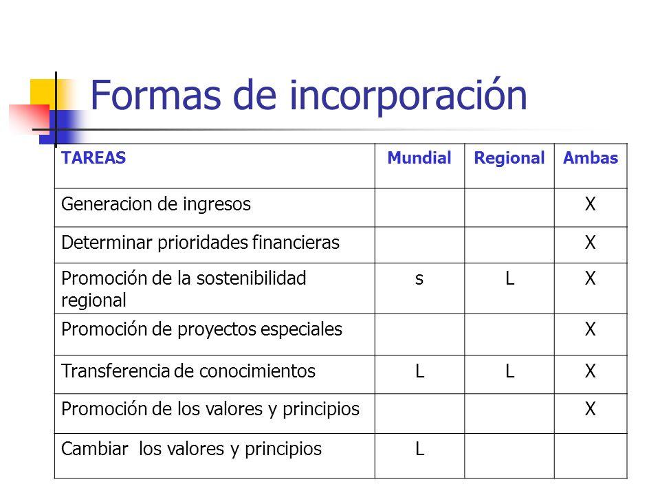 TAREASMundialRegionalAmbas Generacion de ingresosX Determinar prioridades financierasX Promoción de la sostenibilidad regional sLX Promoción de proyectos especialesX Transferencia de conocimientosLLX Promoción de los valores y principiosX Cambiar los valores y principiosL Formas de incorporación