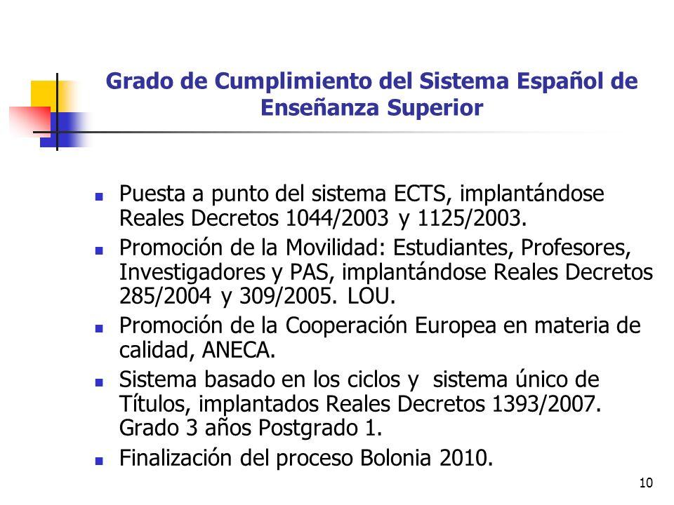 10 Grado de Cumplimiento del Sistema Español de Enseñanza Superior Puesta a punto del sistema ECTS, implantándose Reales Decretos 1044/2003 y 1125/2003.