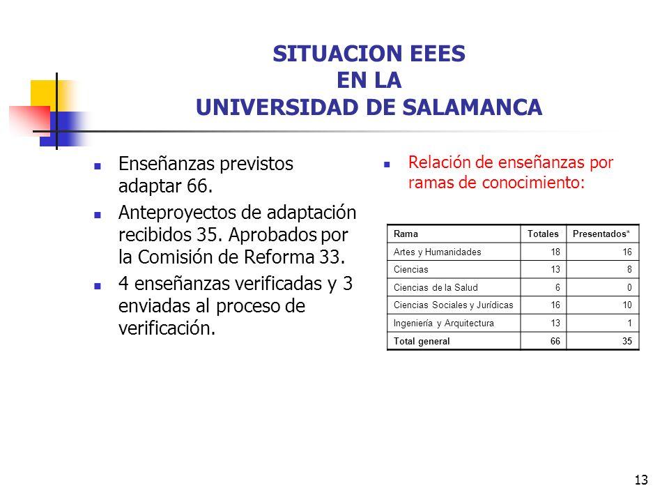 13 SITUACION EEES EN LA UNIVERSIDAD DE SALAMANCA Enseñanzas previstos adaptar 66.