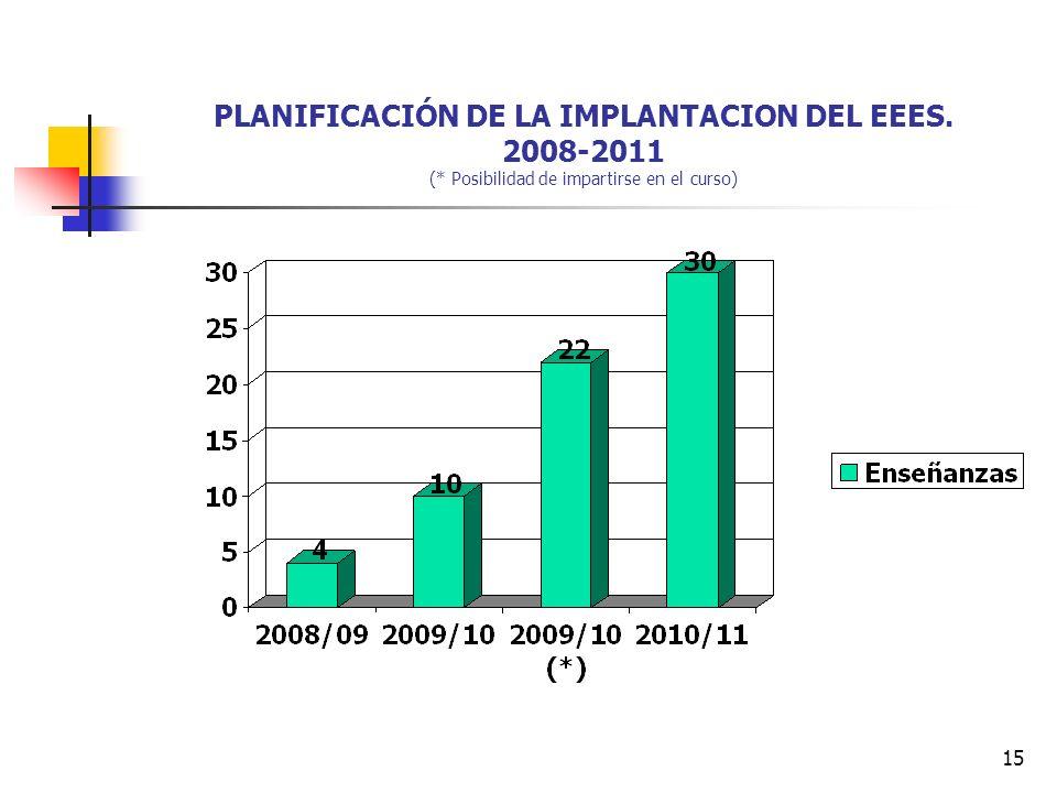 15 PLANIFICACIÓN DE LA IMPLANTACION DEL EEES. 2008-2011 (* Posibilidad de impartirse en el curso)