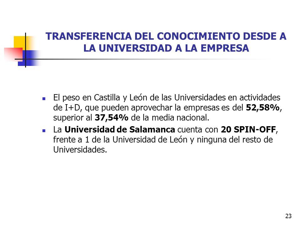 23 TRANSFERENCIA DEL CONOCIMIENTO DESDE A LA UNIVERSIDAD A LA EMPRESA El peso en Castilla y León de las Universidades en actividades de I+D, que pueden aprovechar la empresas es del 52,58%, superior al 37,54% de la media nacional.