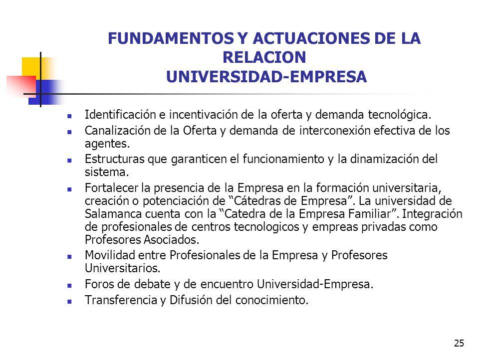 25 FUNDAMENTOS Y ACTUACIONES DE LA RELACION UNIVERSIDAD-EMPRESA Identificación e incentivación de la oferta y demanda tecnológica.