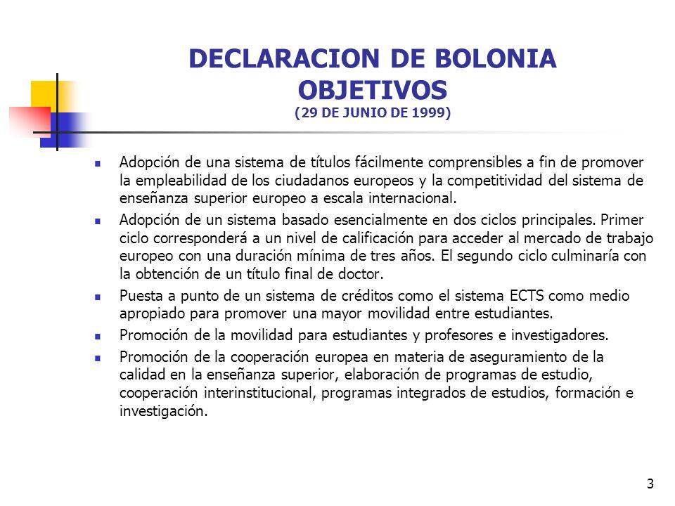 3 DECLARACION DE BOLONIA OBJETIVOS (29 DE JUNIO DE 1999) Adopción de una sistema de títulos fácilmente comprensibles a fin de promover la empleabilidad de los ciudadanos europeos y la competitividad del sistema de enseñanza superior europeo a escala internacional.