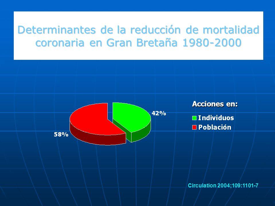 Determinantes de la reducción de mortalidad coronaria en Gran Bretaña 1980-2000 Acciones en: Circulation 2004;109:1101-7