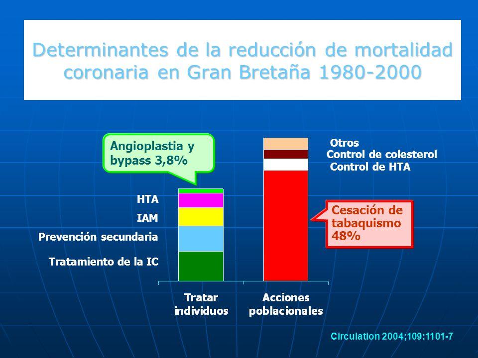 Determinantes de la reducción de mortalidad coronaria en Gran Bretaña 1980-2000 Cesación de tabaquismo 48% Control de HTA Control de colesterol Tratam