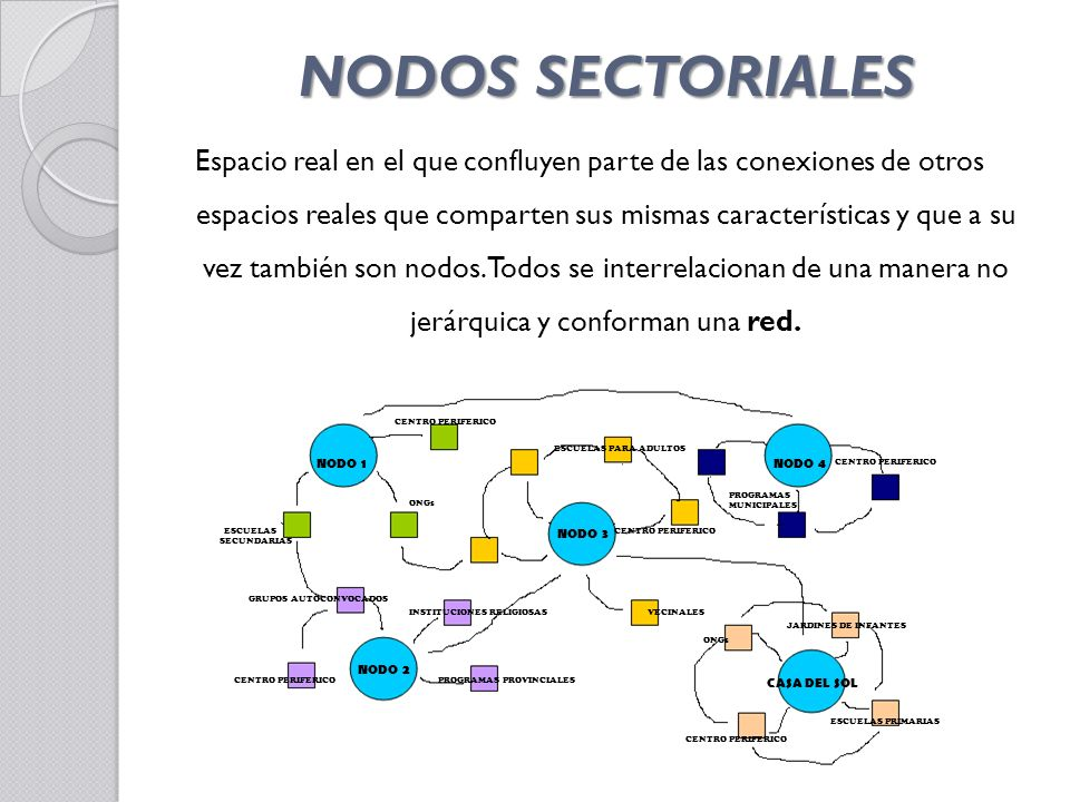 NODOS SECTORIALES Espacio real en el que confluyen parte de las conexiones de otros espacios reales que comparten sus mismas características y que a su vez también son nodos.