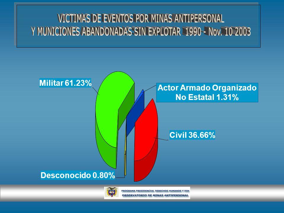 Actor Armado Organizado No Estatal 1.31% Civil 36.66% Desconocido 0.80% Militar 61.23%