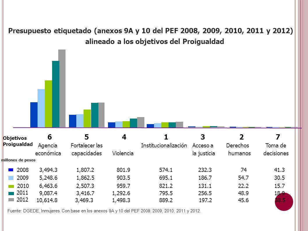 2012 10,614.83,469.31,498.3889.2197.245.638.5 Presupuesto etiquetado (anexos 9A y 10 del PEF 2008, 2009, 2010, 2011 y 2012) alineado a los objetivos del Proigualdad 6 Agencia económica 5 Fortalecer las capacidades 4 Violencia 1 Institucionalización 3 Acceso a la justicia 2 Derechos humanos 7 Toma de decisiones Objetivos Proigualdad millones de pesos 20083,494.31,807.2801.9574.1232.37441.3 20095,248.61,862.5903.5695.1186.754.730.5 20106,463.62,507.3959.7821.2131.122.215.7 2011 9,087.43,416.71,292.6795.5256.548.918.9 Fuente: DGEDE, Inmujeres.