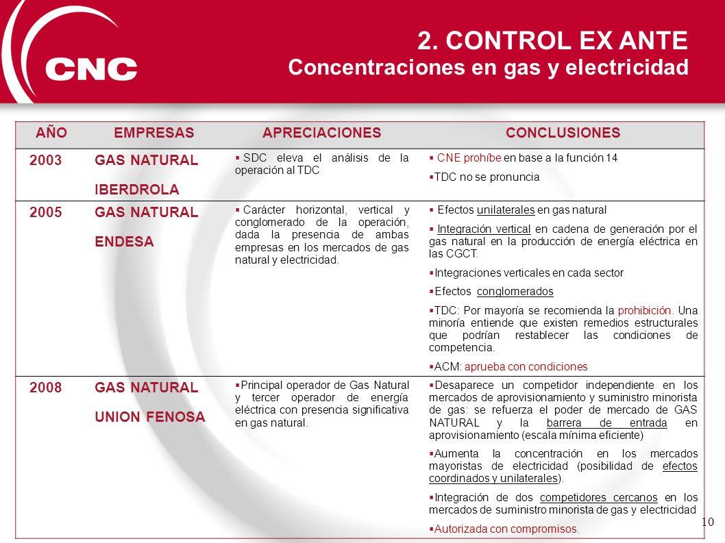 10 AÑOEMPRESASAPRECIACIONESCONCLUSIONES 2003 GAS NATURAL IBERDROLA SDC eleva el análisis de la operación al TDC CNE prohíbe en base a la función 14 TD
