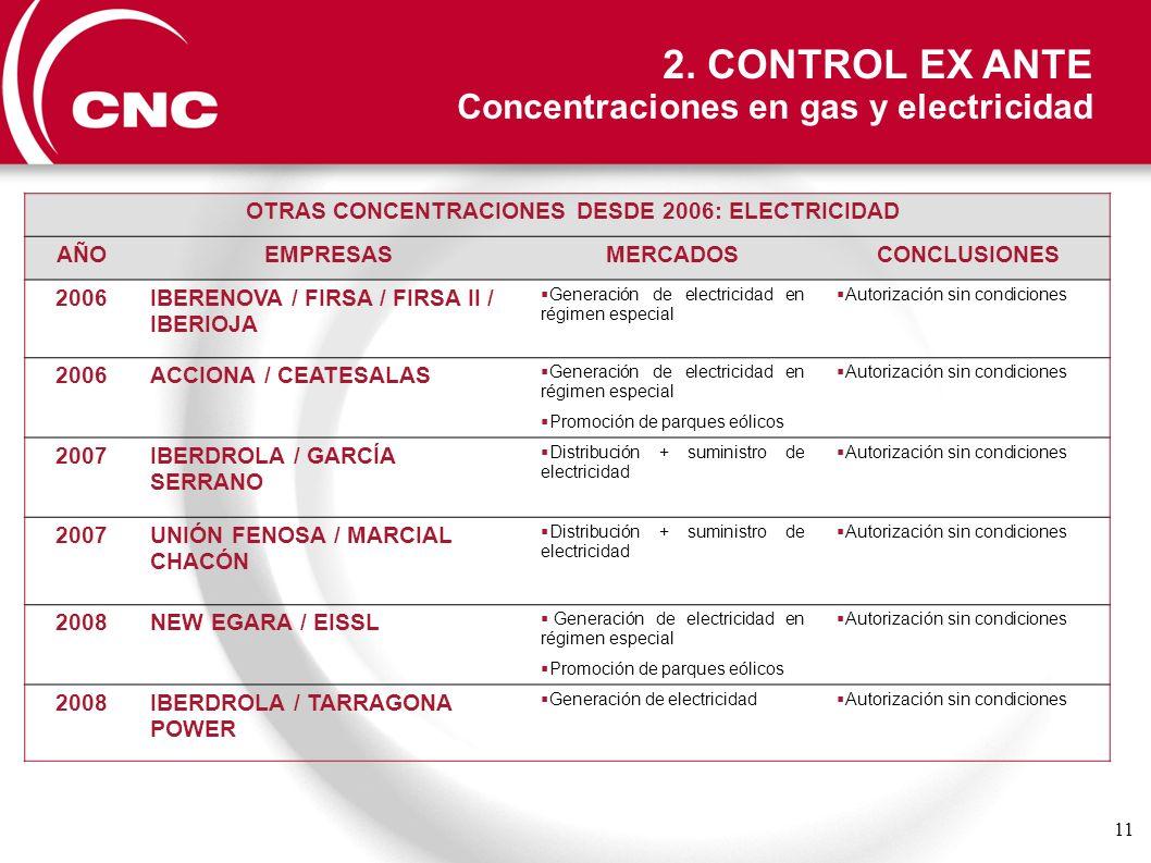 11 OTRAS CONCENTRACIONES DESDE 2006: ELECTRICIDAD AÑOEMPRESASMERCADOSCONCLUSIONES 2006IBERENOVA / FIRSA / FIRSA II / IBERIOJA Generación de electricid