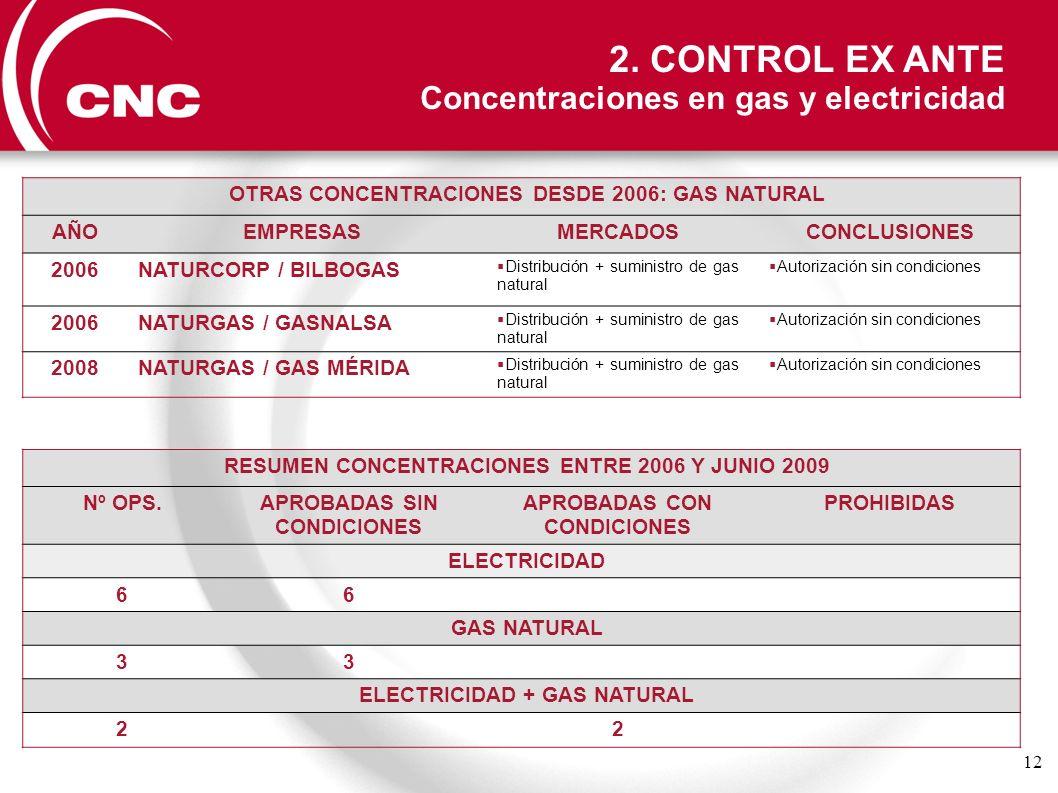12 OTRAS CONCENTRACIONES DESDE 2006: GAS NATURAL AÑOEMPRESASMERCADOSCONCLUSIONES 2006NATURCORP / BILBOGAS Distribución + suministro de gas natural Aut