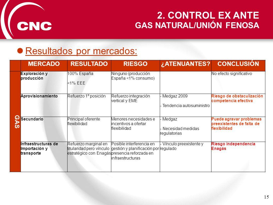 15 MERCADORESULTADORIESGO¿ATENUANTES?CONCLUSIÓN GAS Exploración y producción 100% España <1% EEE Ninguno (producción España <1% consumo) No efecto sig