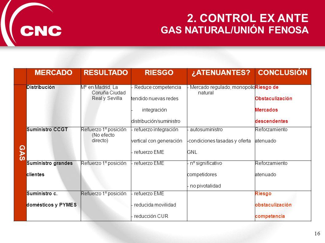 16 MERCADORESULTADORIESGO¿ATENUANTES?CONCLUSIÓN GAS DistribuciónMº en Madrid, La Coruña Ciudad Real y Sevilla - Reduce competencia tendido nuevas rede