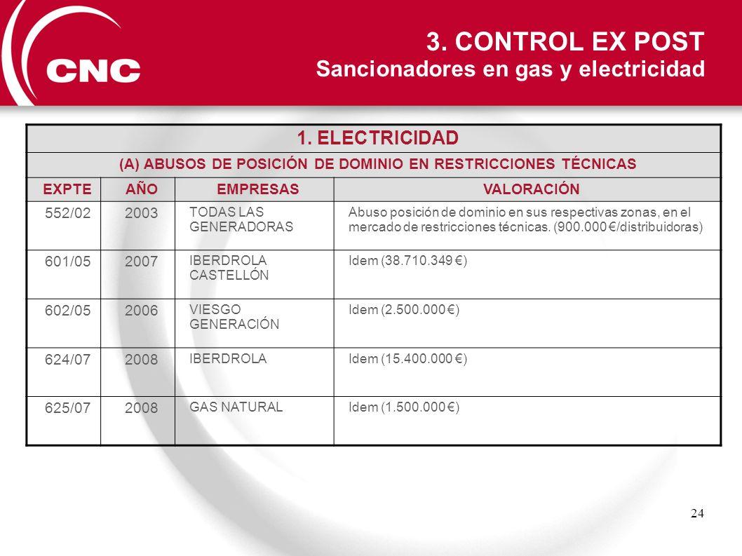 24 1. ELECTRICIDAD (A) ABUSOS DE POSICIÓN DE DOMINIO EN RESTRICCIONES TÉCNICAS EXPTEAÑOEMPRESASVALORACIÓN 552/022003 TODAS LAS GENERADORAS Abuso posic