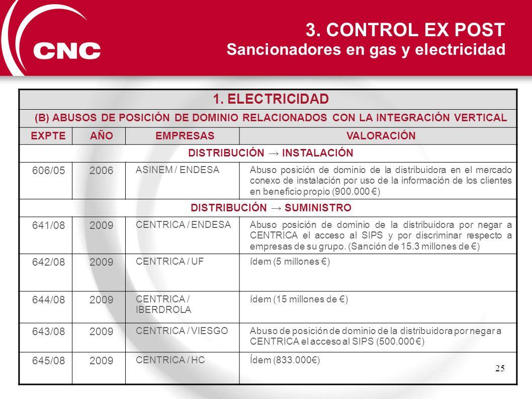 25 1. ELECTRICIDAD (B) ABUSOS DE POSICIÓN DE DOMINIO RELACIONADOS CON LA INTEGRACIÓN VERTICAL EXPTEAÑOEMPRESASVALORACIÓN DISTRIBUCIÓN INSTALACIÓN 606/