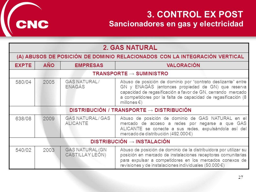 27 2. GAS NATURAL (A) ABUSOS DE POSICIÓN DE DOMINIO RELACIONADOS CON LA INTEGRACIÓN VERTICAL EXPTEAÑOEMPRESASVALORACIÓN TRANSPORTE SUMINISTRO 580/0420