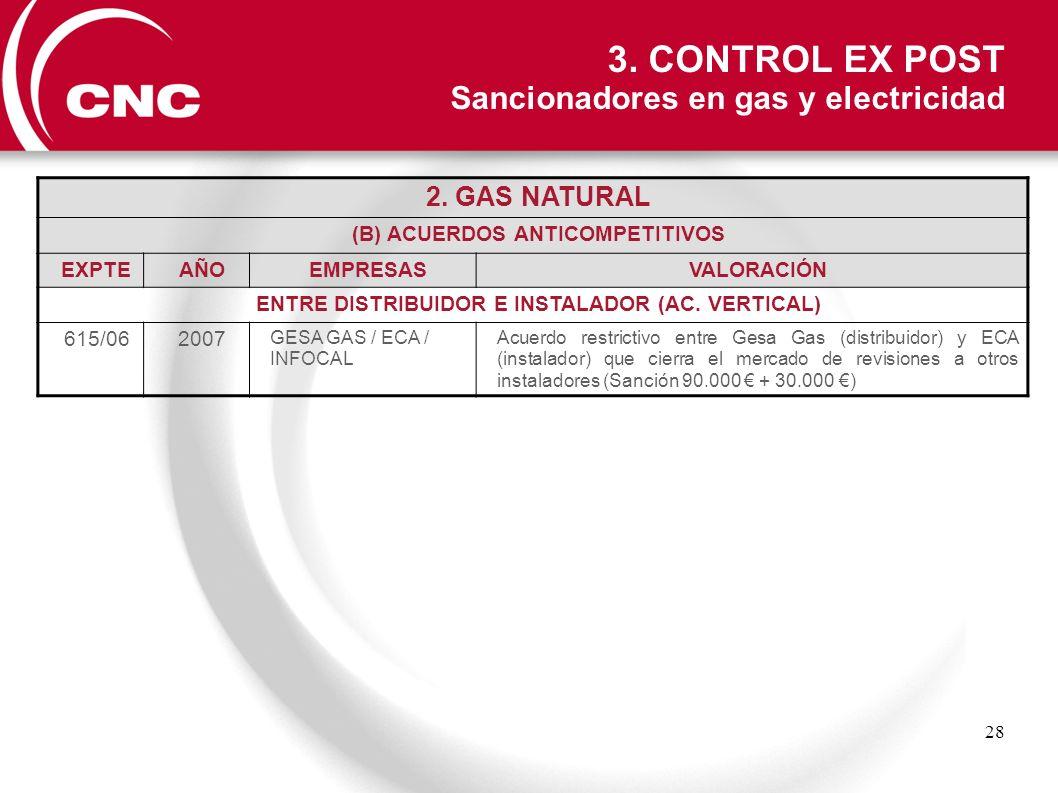 28 2. GAS NATURAL (B) ACUERDOS ANTICOMPETITIVOS EXPTEAÑOEMPRESASVALORACIÓN ENTRE DISTRIBUIDOR E INSTALADOR (AC. VERTICAL) 615/062007 GESA GAS / ECA /