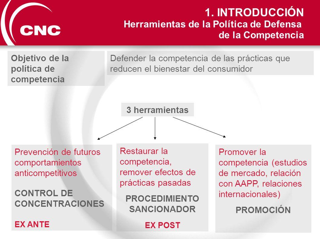 Objetivo de la política de competencia 3 herramientas Restaurar la competencia, remover efectos de prácticas pasadas PROCEDIMIENTO SANCIONADOR EX POST