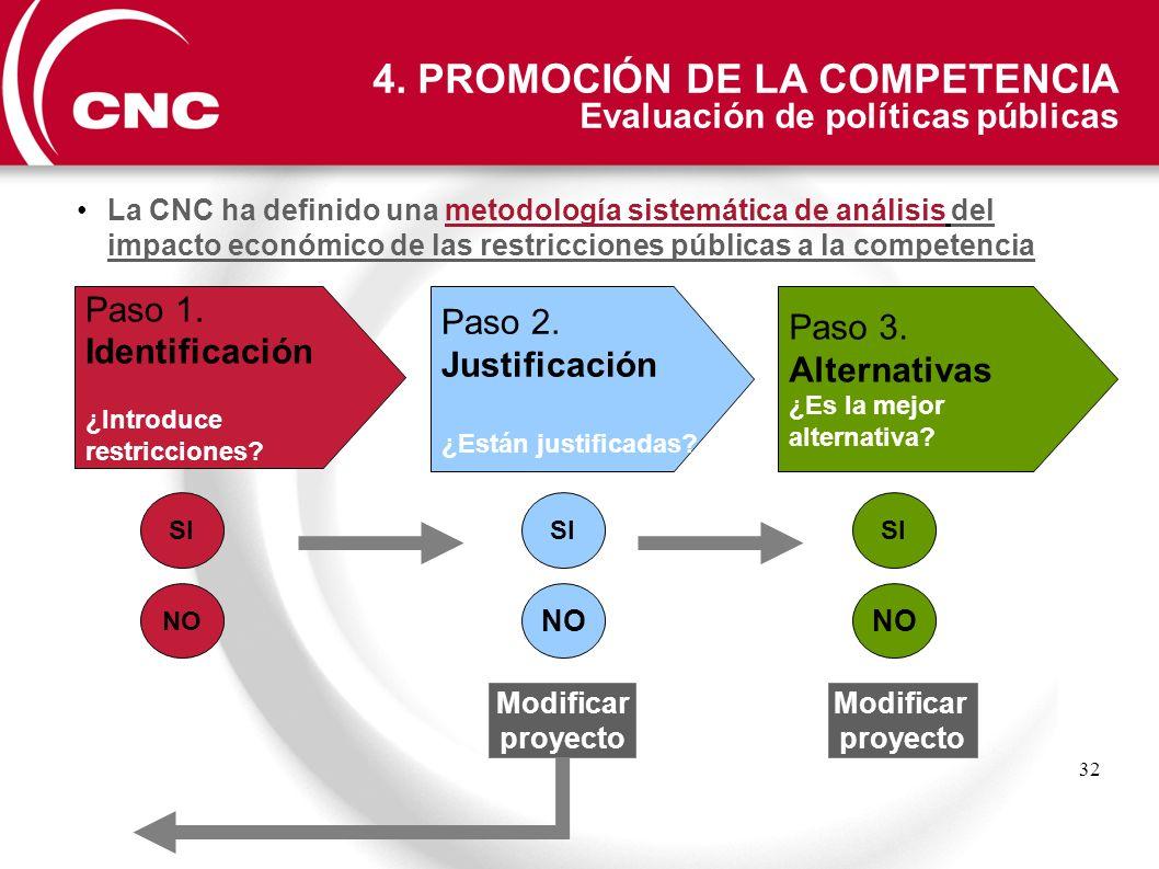 32 La CNC ha definido una metodología sistemática de análisis del impacto económico de las restricciones públicas a la competencia Paso 1. Identificac