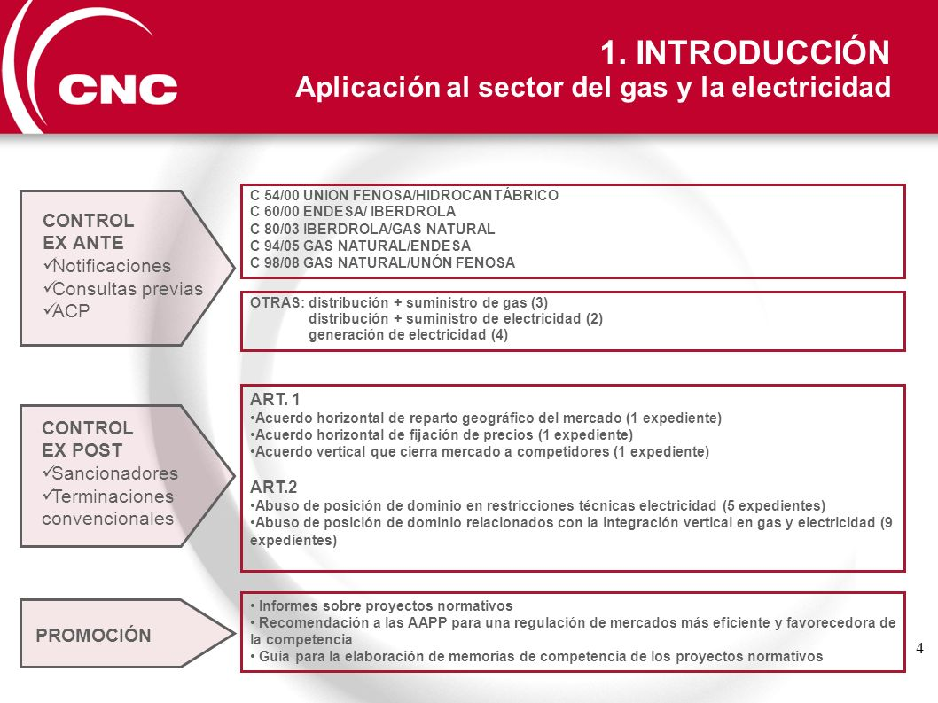 4 CONTROL EX ANTE Notificaciones Consultas previas ACP CONTROL EX POST Sancionadores Terminaciones convencionales ART. 1 Acuerdo horizontal de reparto